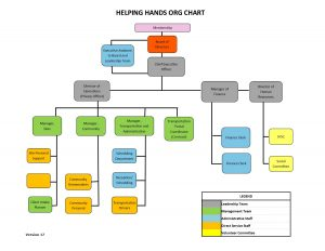 Helping Hands Org Chart